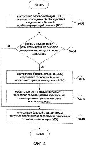 Способ связи глобальной системы мобильной связи (gsm), устройство и система для сотового хэндовера