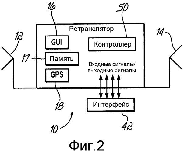 Система для автоматического конфигурирования мобильной системы связи