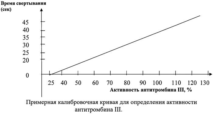 Способ нормализации выработки антитромбина iii в сосудистой стенке у новорожденных телят с железодефицитной анемией