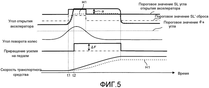Устройство для управления силой, требуемой для нажатия педали акселератора