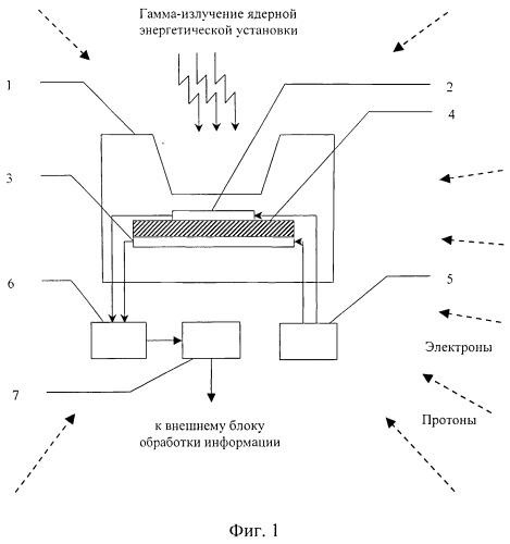 Устройство для измерения мощности дозы гамма-излучения ядерной энергетической установки в условиях фоновой помехи от высокоэнергетичных космических электронов и протонов