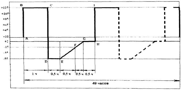 Способ испытания на коррозионную стойкость интегральных схем
