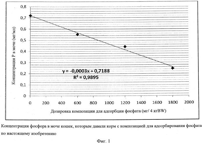 Фосфатный адсорбент