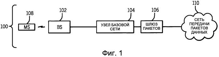 Способ беспроводной связи (варианты), сетевой узел и мобильная станция