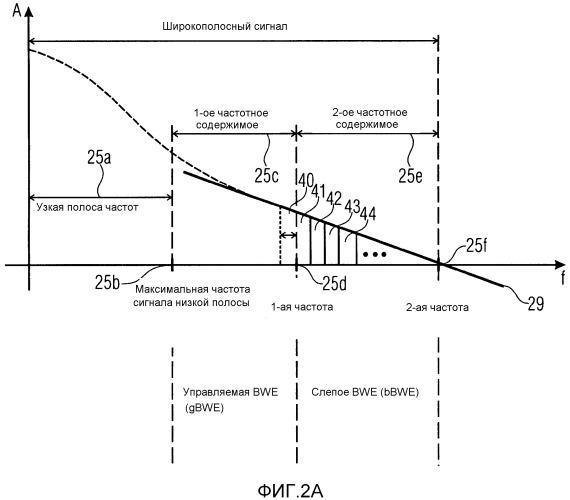 Устройство, способ и компьютерная программа для выработки широкополосного сигнала с использованием управляемого расширения ширины полосы и слепого расширения ширины полосы