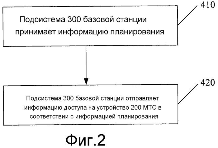 Способ, устройство и система доступа к беспроводной сети и отправления сообщения системы поискового вызова