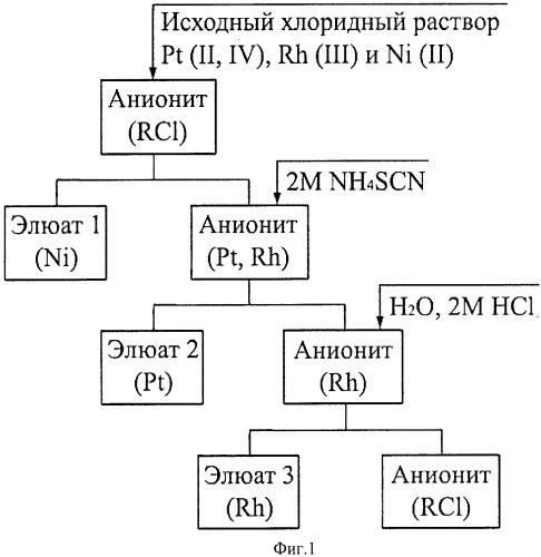 Способ разделения платины (ii, iv), родия (iii) и никеля (ii) в хлоридных растворах