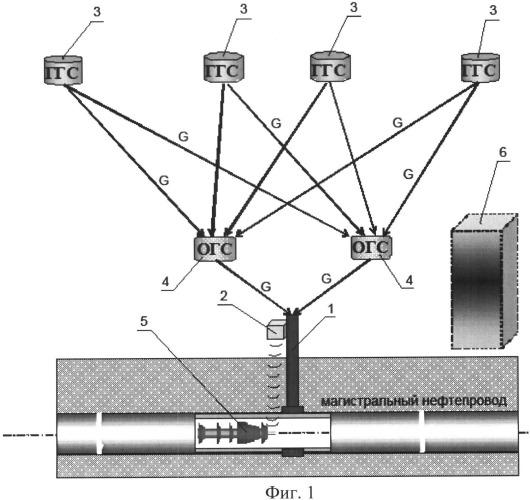Способ определения планово-высотного положения подземного магистрального трубопровода
