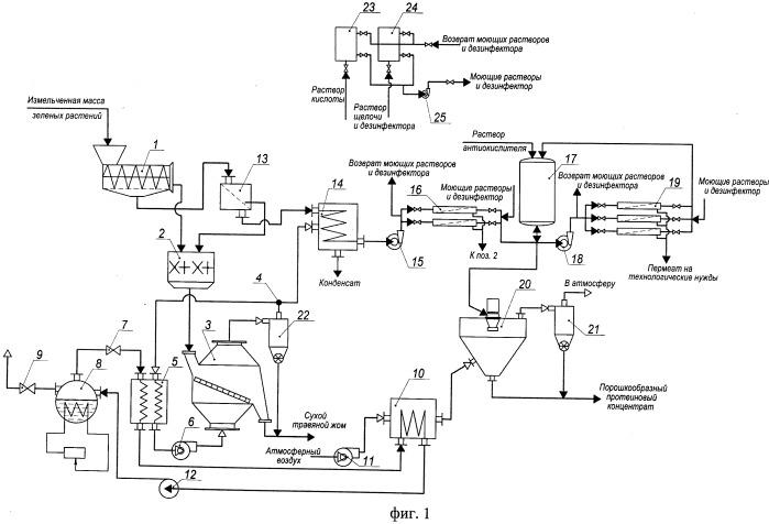 Способ комплексной переработки протеинсодержащих зеленых растений
