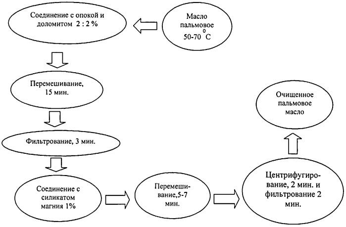 Способ очистки фритюрного жира с использованием природных адсорбентов