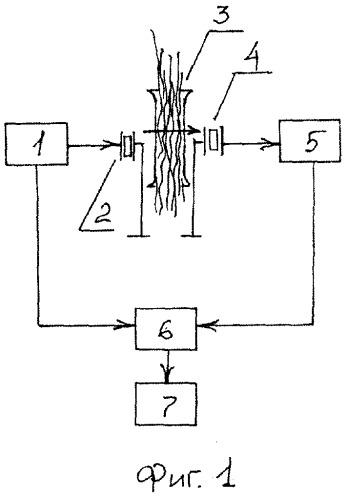 Способ непрерывного контроля средней влажности волокон в волоконной массе