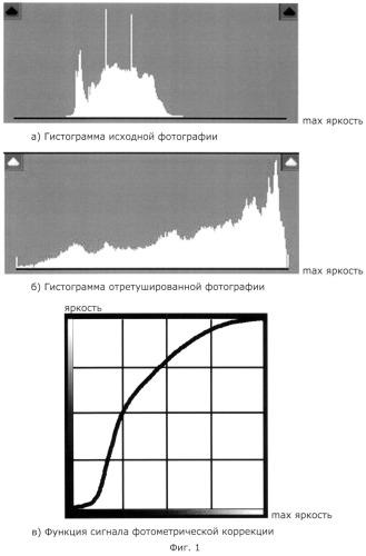 Способ автоматического ретуширования цифровых фотографий