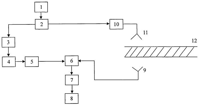 Устройство для измерения свойства диэлектрического материала