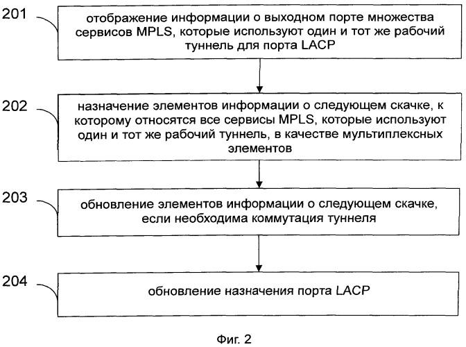 Способ коммутации туннеля и система сервисов многопротокольной коммутации по меткам