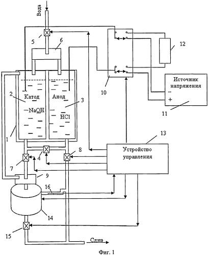 Способ стирки белья и устройство для его осуществления