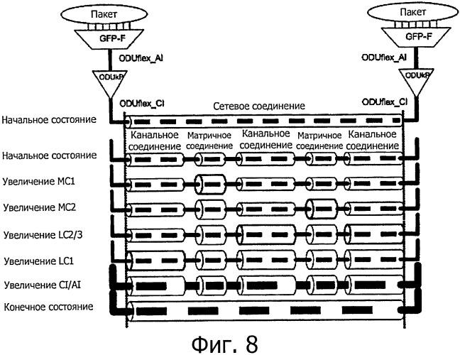 Динамическое беспрерывное изменение размеров в оптических транспортных сетях без прерывания передачи