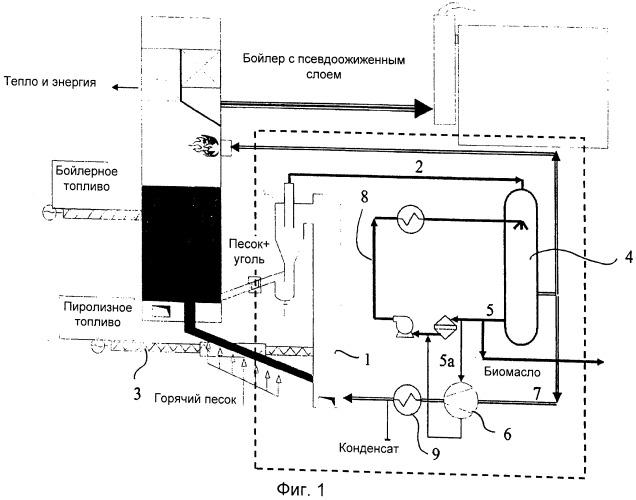 Способ и установка для получения пиролизной жидкости