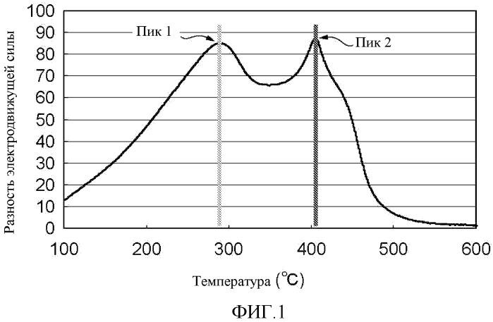 Способ изготовления регенерированного катализатора гидроочистки и способ получения нефтехимического продукта