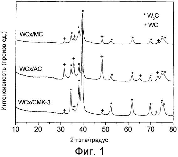 Вольфрамкарбидные катализаторы на мезопористом углеродном носителе, их получение и применения