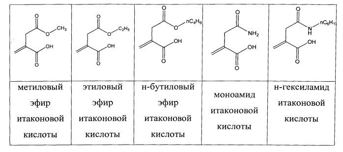 Способ синтеза сополимеров акрилонитрила (варианты)