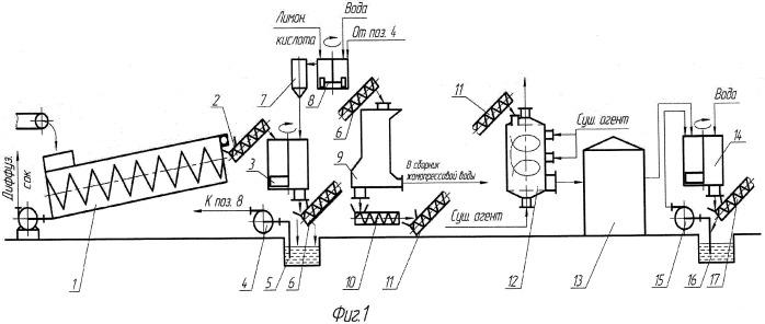Способ подготовки свекловичного жома к производству пектина и пищевых волокон