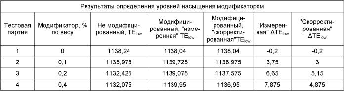 Способ определения количеств модификатора, добавляемых в расплав чугуна