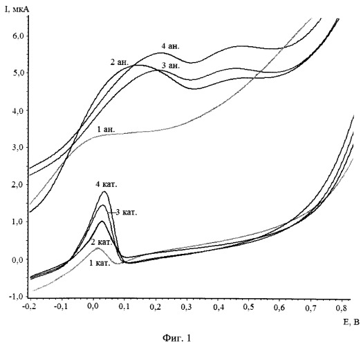 Способ определения глутатиона в модельных водных растворах методом циклической вольтамперометрии на графитовом электроде, модицифированном коллоидными частицами золота