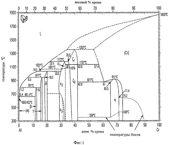 Способ изготовления слоев оксида металла заранее заданной структуры посредством испарения электрической дугой