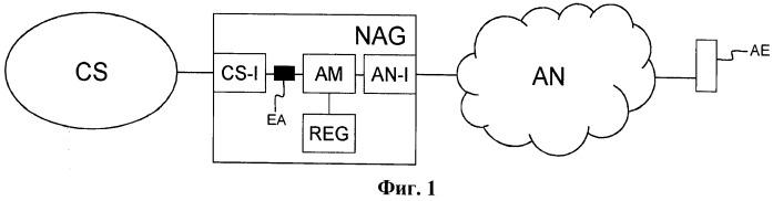 Шлюз сетевого обобщения и соответствующий способ обобщения оконечной точки
