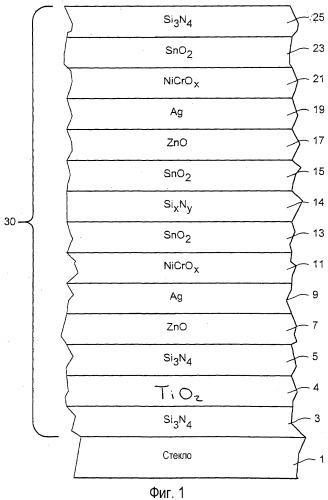 Покрытое изделие с низкоэмиссионным покрытием, имеющим слой оксида титана и/или слой(и) на основе nicr для улучшения цветовых значений и/или коэффициента пропускания, и способ его изготовления