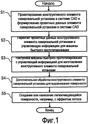 Способ получения конструктивного элемента лакировальной установки и соответствующий конструктивный элемент лакировальной установки