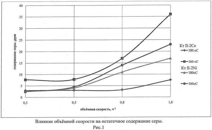 Способ получения ультранизкосернистых дизельных фракций