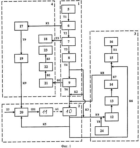Энергонезависимый технологический комплекс по производству продукции из торфа