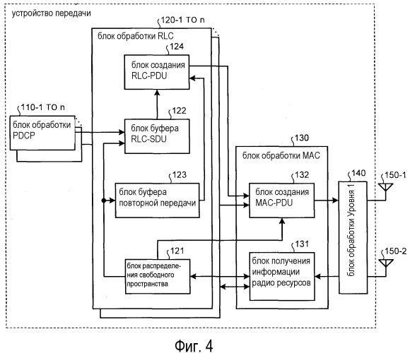 Устройство передачи данных, программа генерирования данных передачи и способ генерирования данных передачи