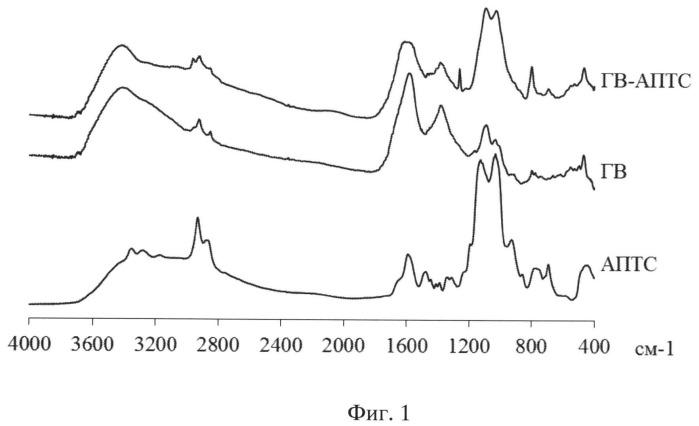Кремнегуминовый регулятор роста растений и его применение для обработки растений