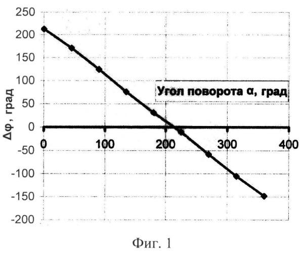Способ пеленгации радиосигналов