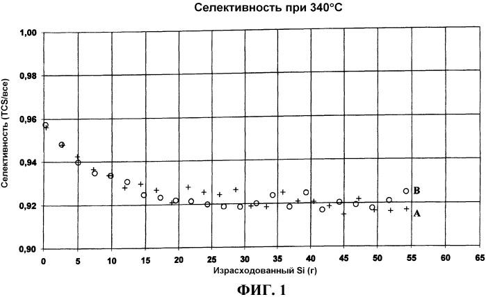 Способ получения трихлорсилана и кремний для использования в получении трихлорсилана
