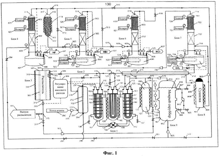 Устройство для синтеза безводного галоида водорода и безводного диоксида углерода