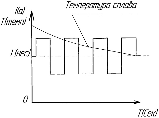 Способ получения сплава с нарушенной структурой для аккумуляторов водорода.