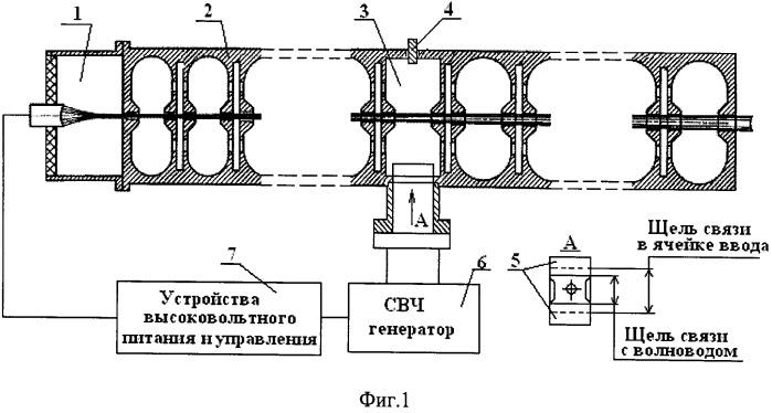 Линейный ускоритель электронов