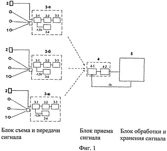 Способ дистанционной регистрации и обработки электрокардиограммы и дыхания человека и животных