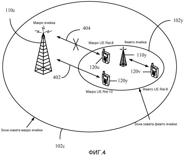 Измерения управления радио ресурсами (rrm) пользовательского оборудования (ue) в гетерогенной сети (hetnet)