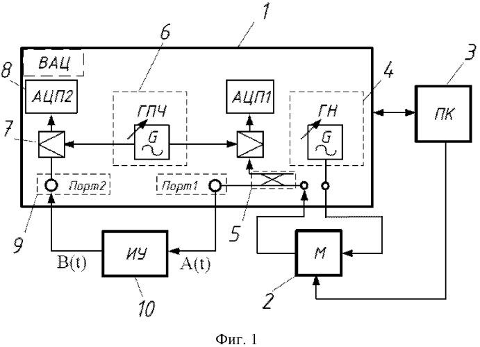 Способ определения нелинейных искажений преобразования полосовых сигналов объектом