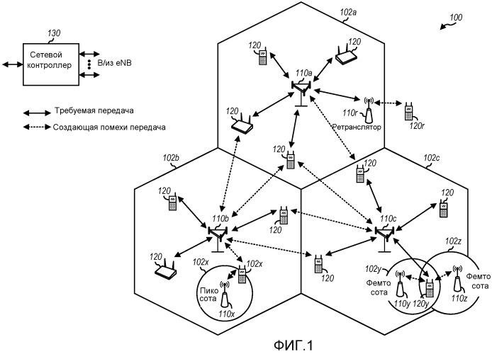 Отслеживание линии радиосвязи (rlm) и измерение принятой мощности опорного сигнала (rsrp) для гетерогенных сетей