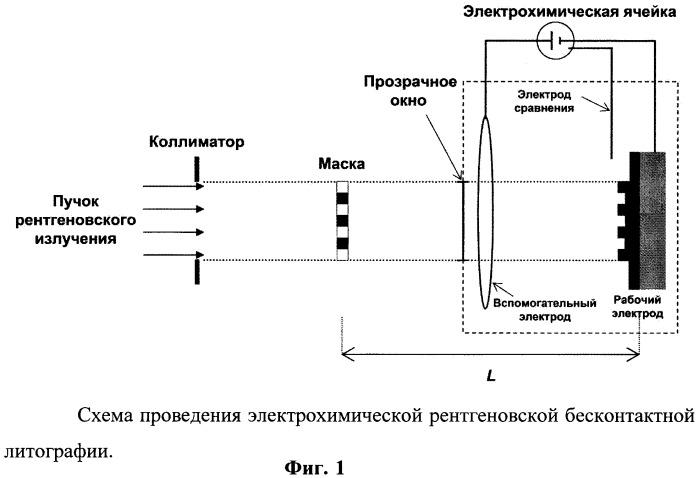 Способ электрохимической рентгеновской бесконтактной литографии