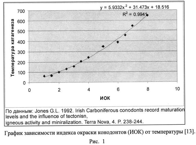 Способ определения палеотемператур катагенеза безвитринитовых отложений по оптическим характеристикам микрофитофоссилий