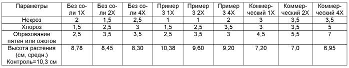 Улучшенный состав капсульной суспензии пендиметалина, способ получения указанного состава (варианты) и способ контроля нежелательных видов растений