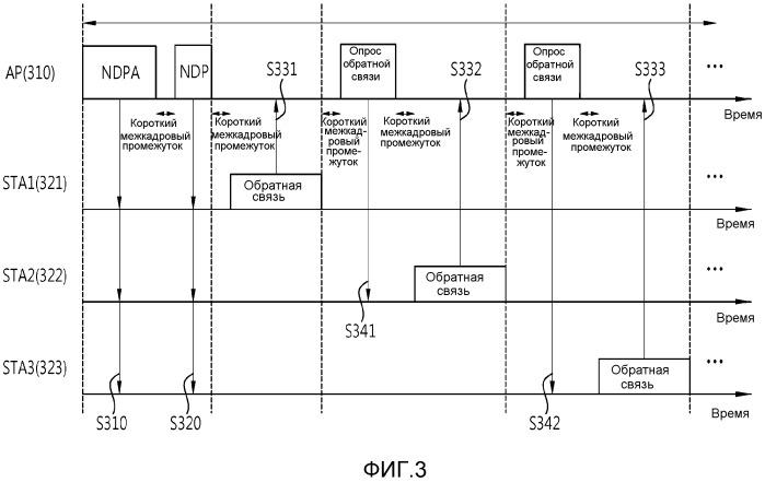 Способ зондирования канала в беспроводной локальной сети и устройство для него