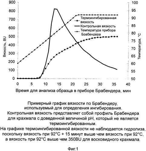 Термингибированные полисахариды и способ получения