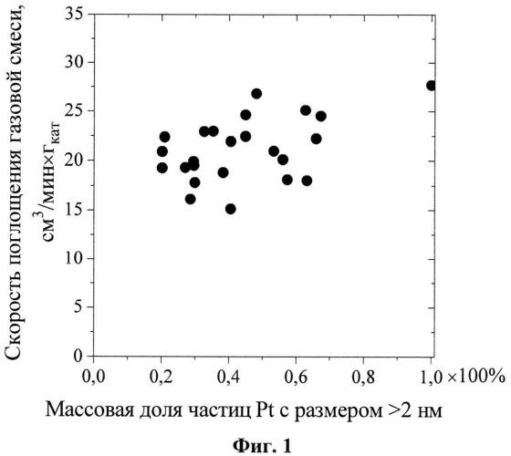 Платиновый катализатор, способ его приготовления, способ его регенерации и способ получения сульфата гидроксиламина